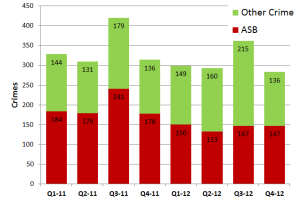 Ludlow Crime Graph