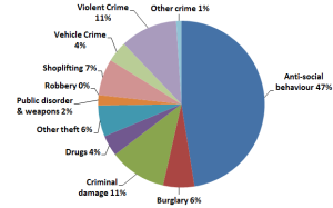 ludlow_crime_types_2011_2012