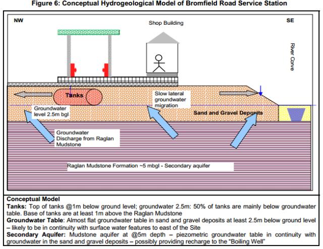 hydrogeological model
