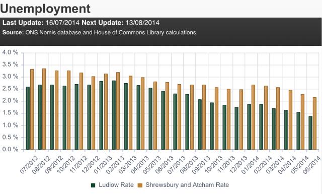 HoC_unemployment_Ludlow-S&A_Jul12_Jun12