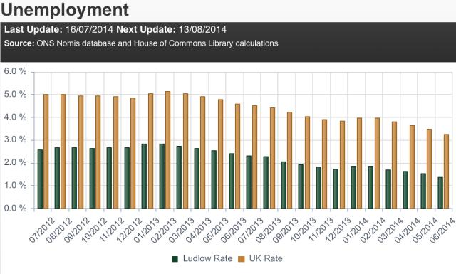 HoC_unemployment_Ludlow-UK_Jul12_Jun12