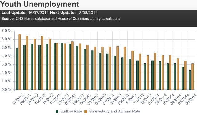 HoC_youth_unemployment_Ludlow-S&A_Jul12_Jun12