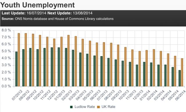 HoC_youth_unemployment_Ludlow-UK_Jul12_Jun12
