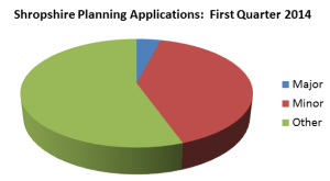 Shropshire_planning_application_types_Q1-14