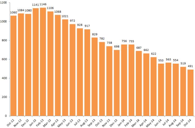 JSA_unemployment_Ludlow_Oct12_Oct14
