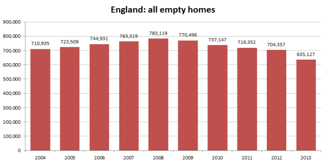 graph_england_all_empty_homes_2014-13