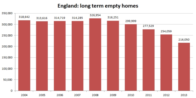graph_england_long_term_empty_homes_2014-13