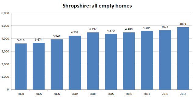 graph_shropshire_all_empty_homes_2014-13