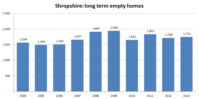 graph_shropshire_long_term_empty_homes_2014-13