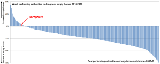 ranking_shropshire_performance_empty_homes_2010-13