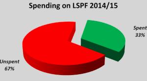 spending_on_LSPF_300