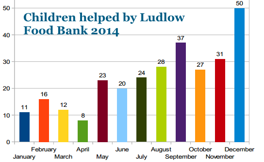 children_helped_by_ludlow_food_bank_2014