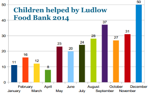 children_helped_by_ludlow_food_bank_2014_300