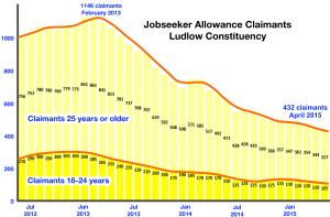unemployment_ludlow_constituency_from_Jun-12_present_300