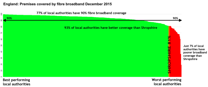Broadband_fibre_Dec_2015_by_district