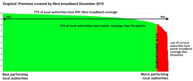 Broadband_fibre_Dec_2015_by_district