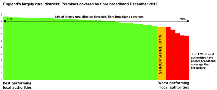 Broadband_fibre_Dec_2015_by_largely_rural_district