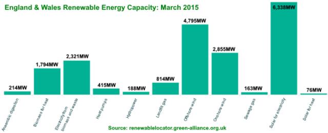 England_Wales_capacity_graph