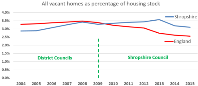 graph_england_shropshire_all_empty_homes_2004-2015