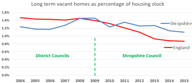graph_england_shropshire_long_term_empty_homes_2004-2015
