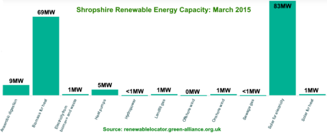 Shropshire_capacity_graph