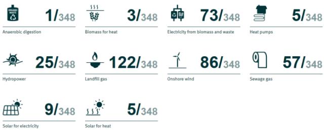 Shropshire_renewables_ranking