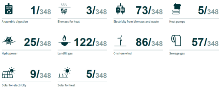 Shropshire_renewables_ranking