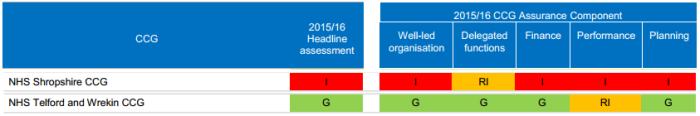 CCG_performance_2016