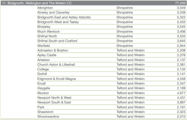 bridgnorth_wellington_wrekin_constituency