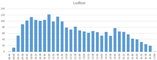 ludlow_customers_by_hour_1q_2016