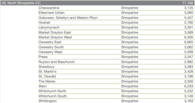north_shropshire_constituency
