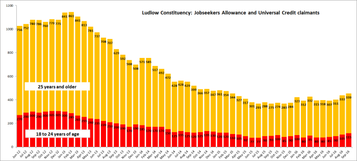 unemployment_ludlow_constituency_from_jun-12_sep-16