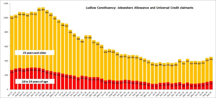 unemployment_ludlow_constituency_from_jun-12_sep-16